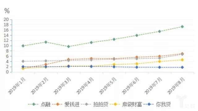 图1:5家平台今年以来金额逾期率走势图.jpg