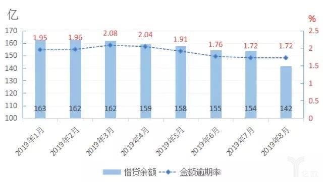 图6:麻袋财富今年以来借贷余额、金额逾期率走势图.jpg