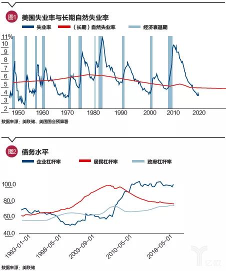 美国失业率及债务水平