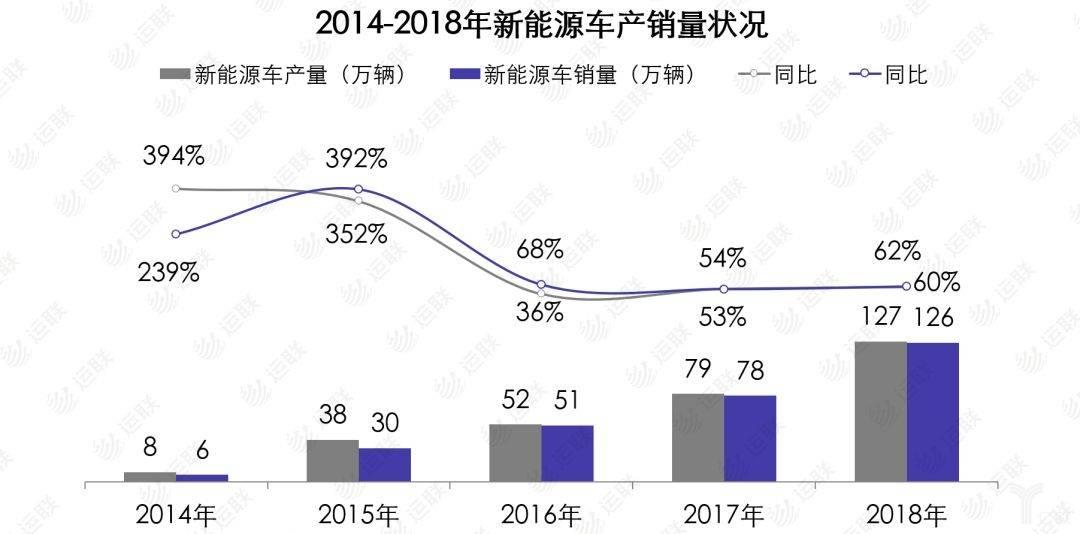 2014-2018年新能源车产销量状况