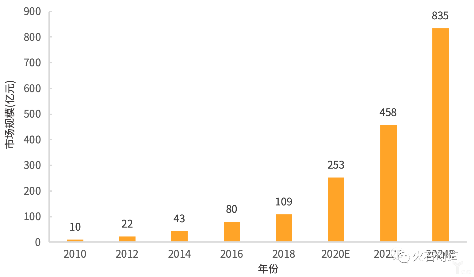 2010—2024年我国第三方医学检验中心市场规模