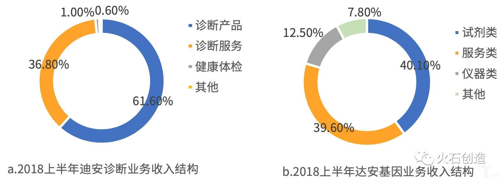 2018上半年两大检验龙头企业收入结构