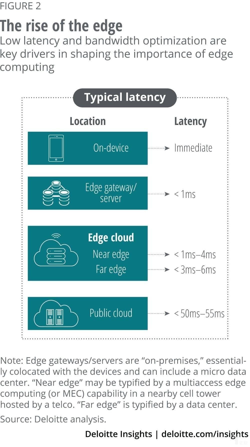 图2 从设备层到公共云不同层级的延迟时间范围