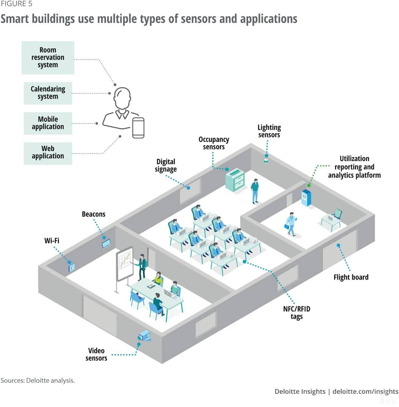 图5 在智能建筑中使用的不同类型的物联网设备