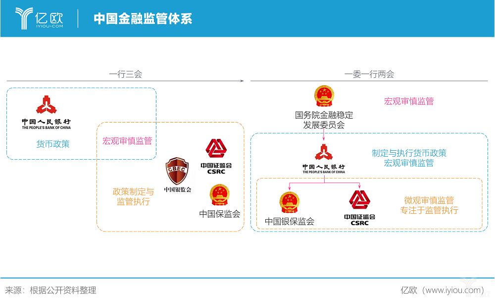 亿欧智库:中国金融监管体系