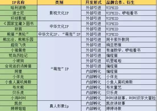 亿欧智库:国内儿童IP总结