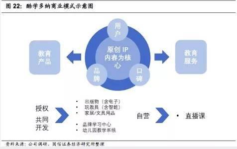 亿欧智库:酷学众纳商业模式暗示图