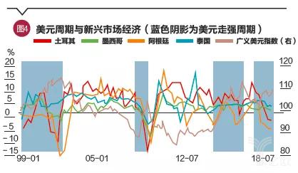 美元周期与新兴市场经济体