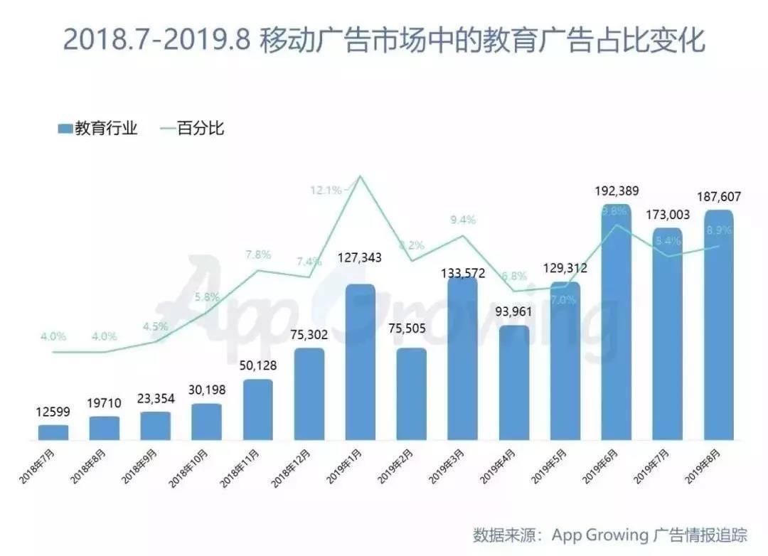 亿欧智库:2018.7-2019.8移动广告市场中的教育广告占比变化
