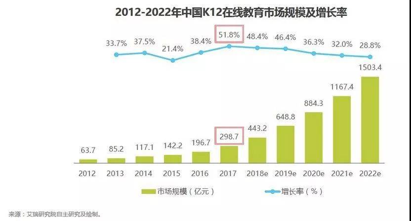亿欧智库:2012-2022年中国K12在线教育市场规模及增长率