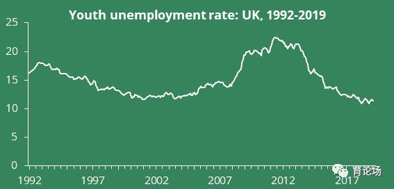 从1992年-2019年,英国16-24岁青年人群赋闲率转折
