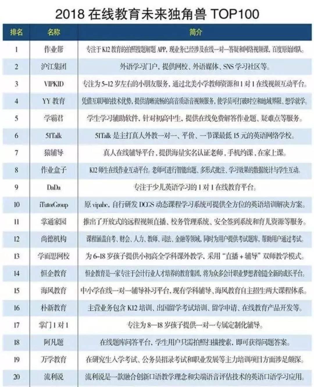 亿欧智库:2018年在线教育未来独角兽TOP100