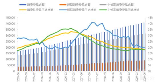 金融机构消费贷款余额及增速