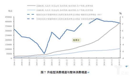 升级型消费增速与整体消费增速
