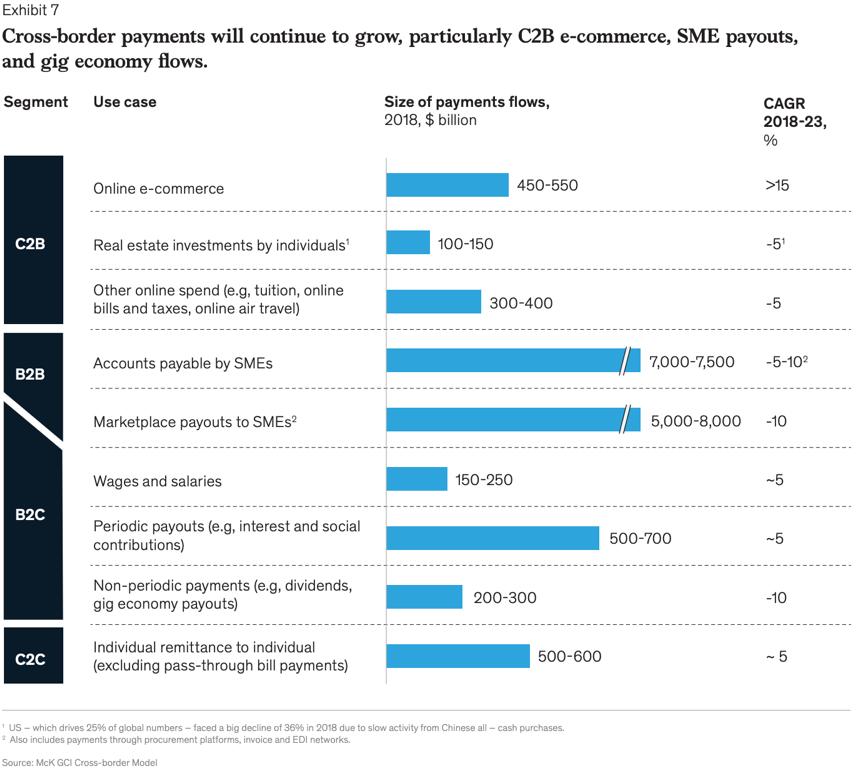 跨境支付将持续增长,尤其是C2B电子商务、中小企业支付和零工经济潮流