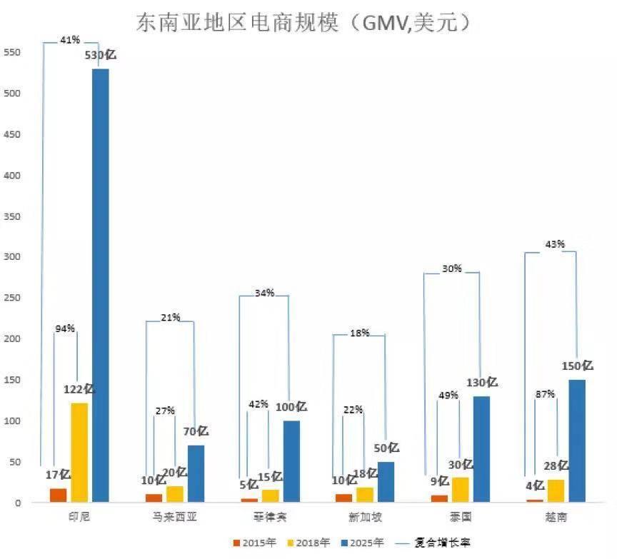 亿欧智库:东南亚地区电商规模.jpg