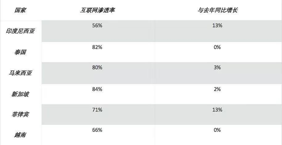 亿欧智库:东南亚地区网络渗透率.jpg