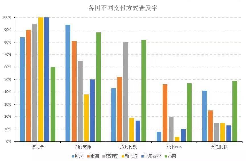 亿欧智库:各国不同支付方式普及率.jpg