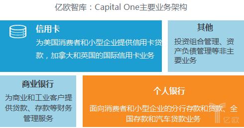 Capital One主要业务架构