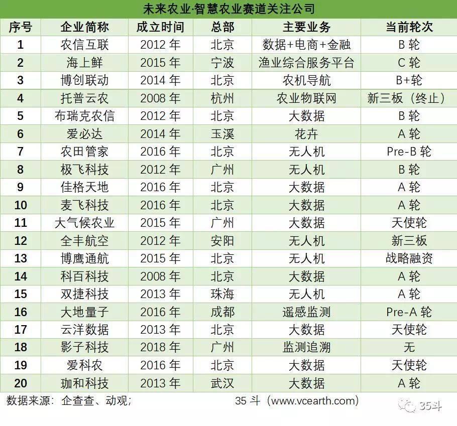 亿欧智库:智慧农业关注公司.jpg