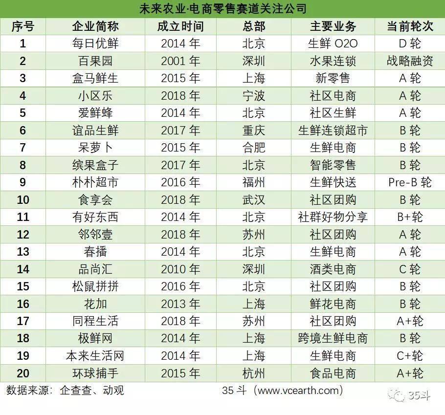 亿欧智库:未来农业电商零售赛道.jpg