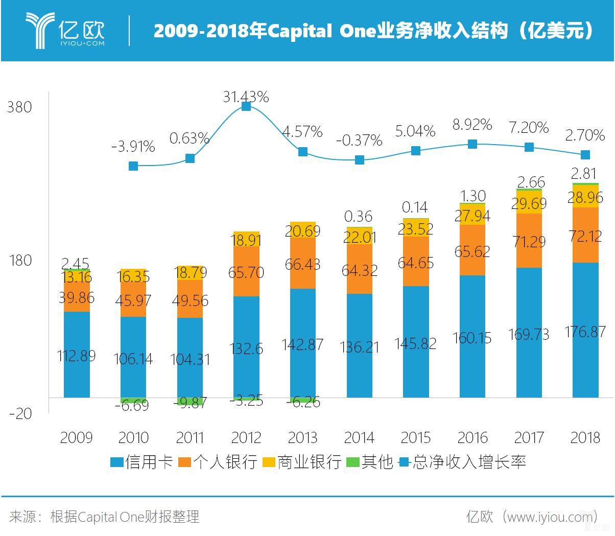 2009-2019年Capital One业务净收入结构(亿美元)