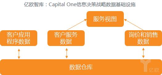 Capital One信息决策战略数据基础设施