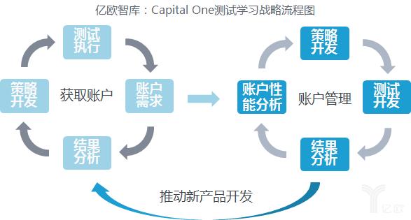 Capital One测试学习战略流程图