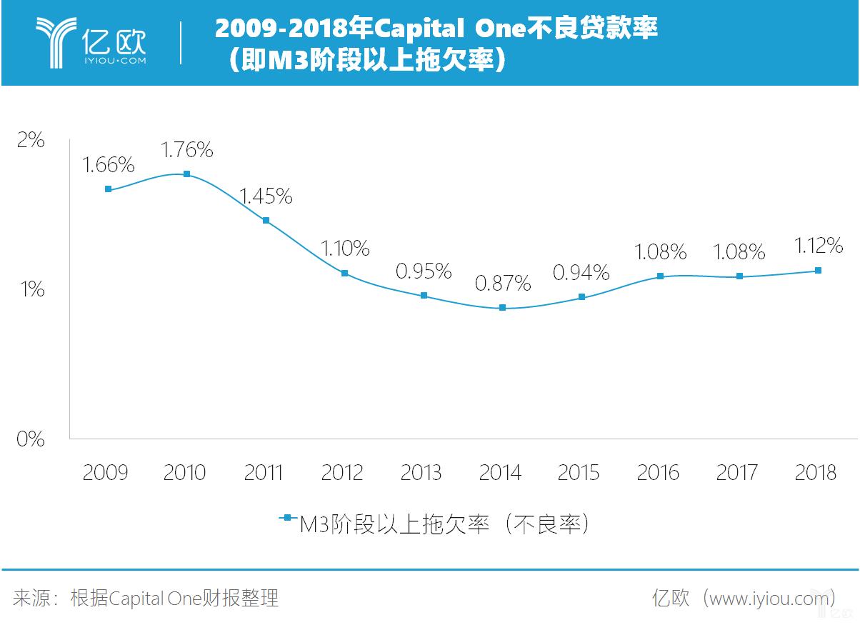 2009-2018年Capital One不良贷款率(即M3阶段以上拖欠率)