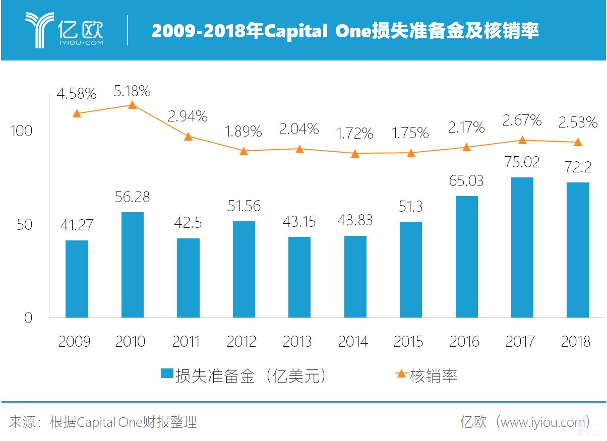 2009-2018年Capital One损失准备金及核销率