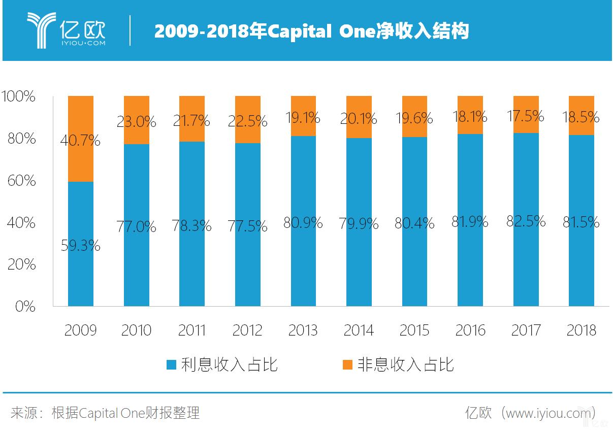 2009-2018年Capital One净收入结构