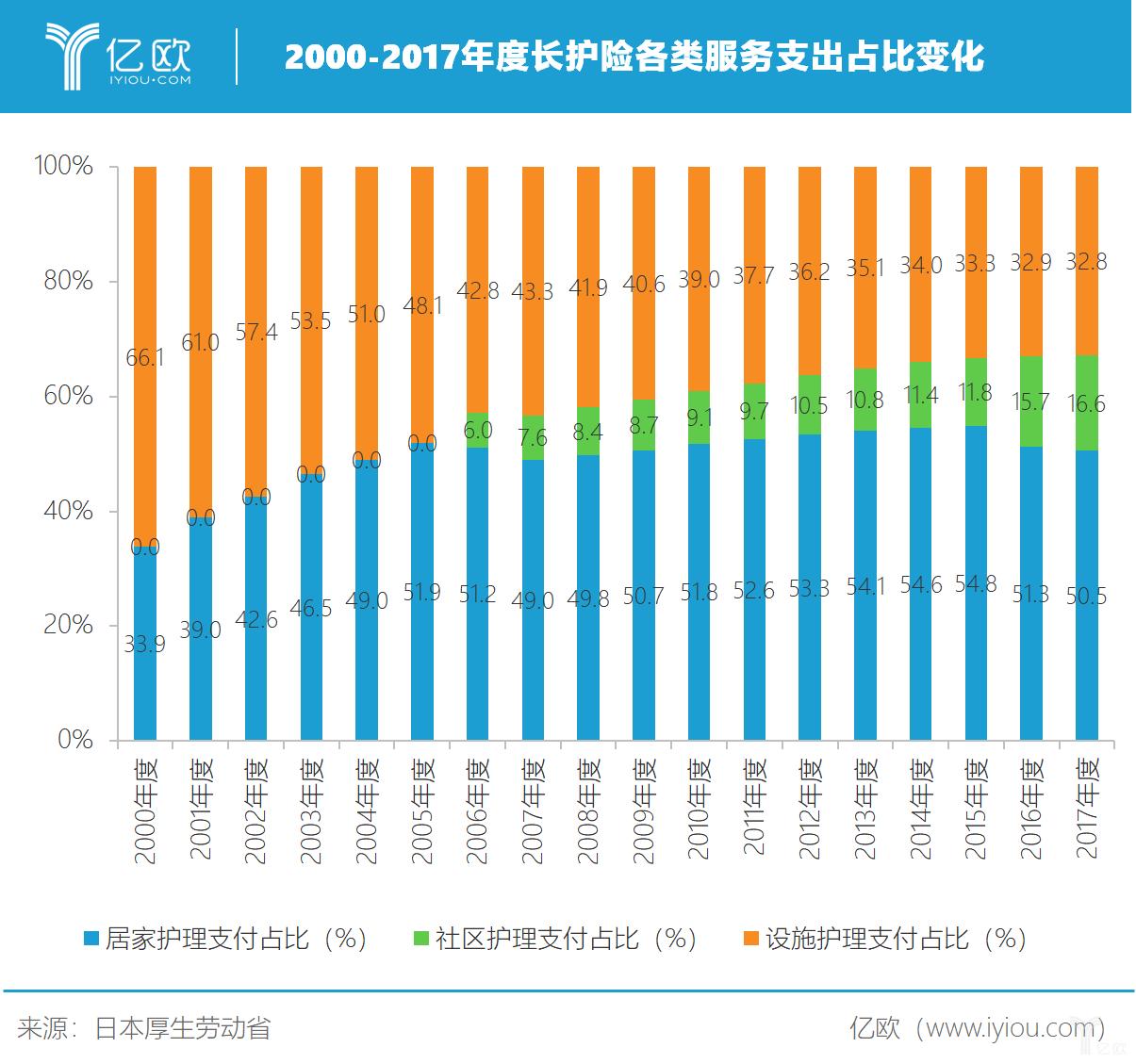 日本长护险各类服务支出占比变化
