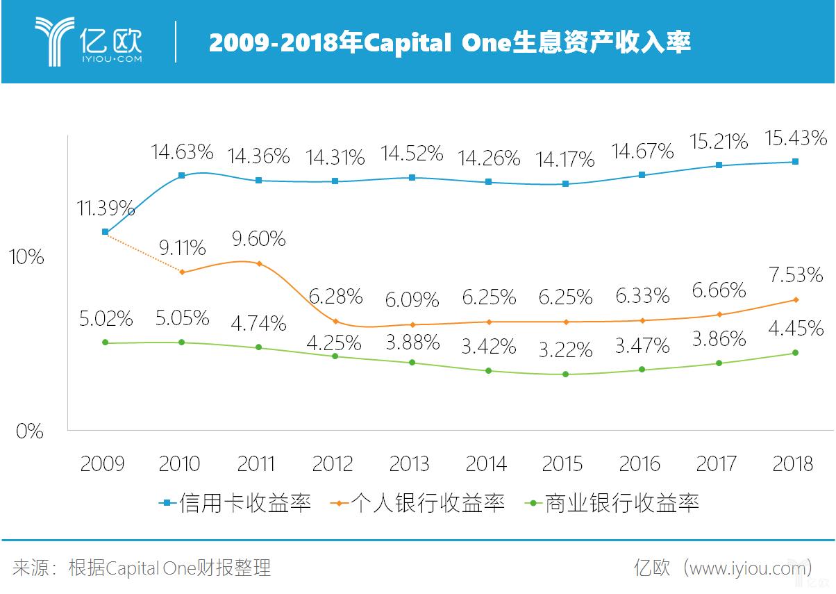 2009-2018年Capital One生息资产收入率