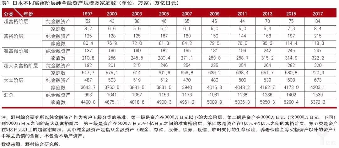 亿欧智库:日本不同富裕阶层纯金融资产规模及家庭数