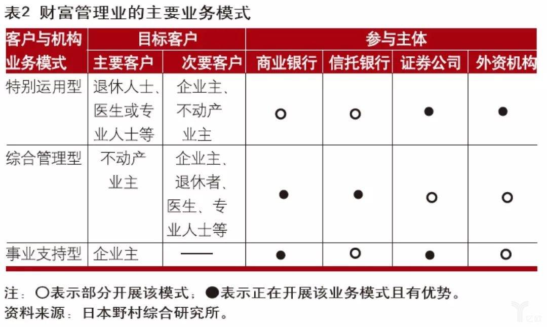 亿欧智库:财富管理业的主要业务模式