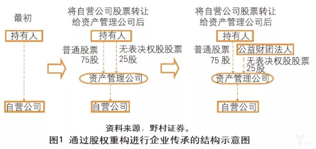 亿欧智库:通过股权重构进行企业传承的结构示意图
