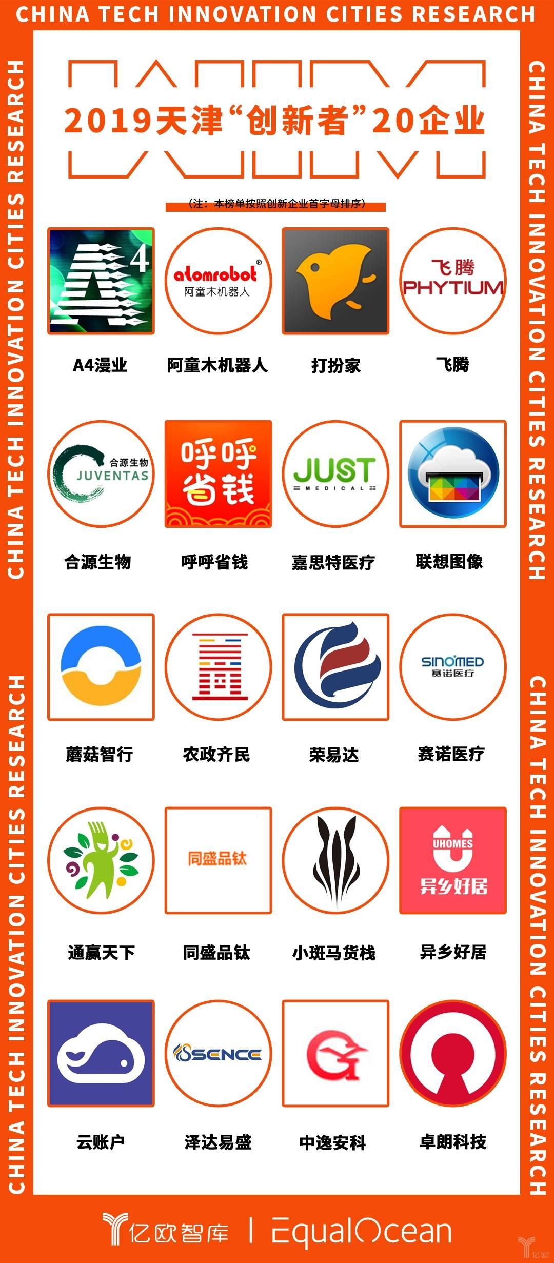 """2019天津""""创新者""""20企业.jpeg"""