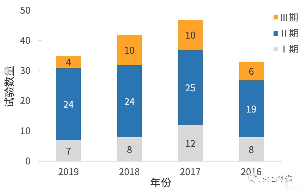 2016―2019年中药临床试验数量.png