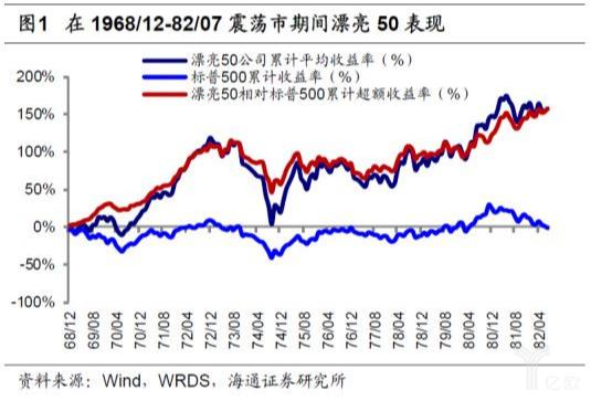 亿欧智库:漂亮50在1968年至82年股市表现