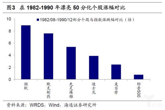 亿欧智库:1982年-1990年漂亮的50开始分化