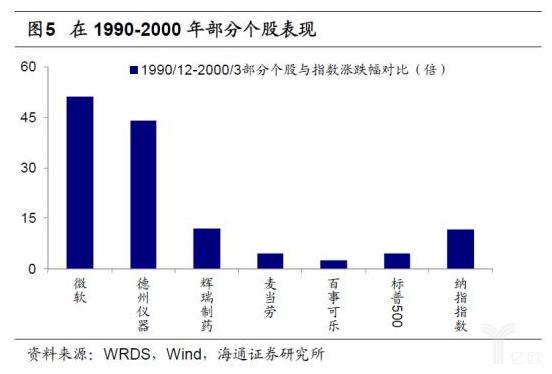 亿欧智库:1990-2000年部分个股表现
