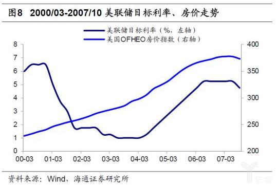 亿欧智库:2000-2007年美联储目标利率、房价走势