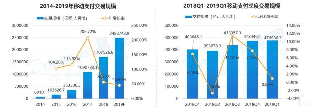 易观《中国第三方支付行业专题分析2019》