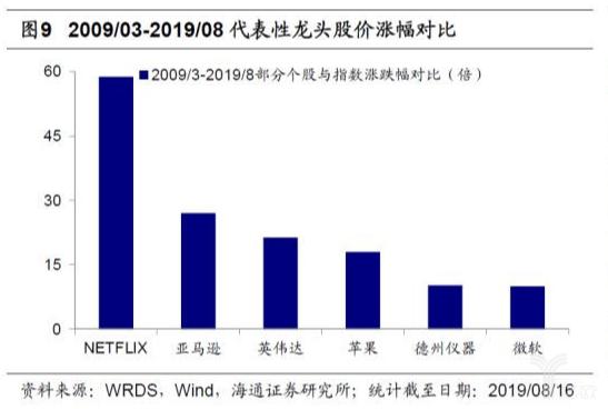 亿欧智库:2009-2019代表性龙头股价涨幅对比
