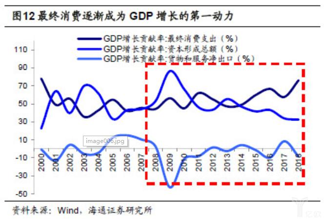 亿欧智库:最终消费逐渐成为GDP增长的第一动力
