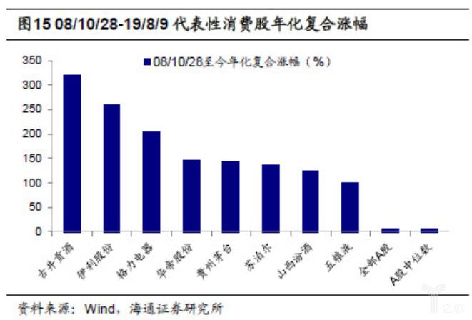 亿欧智库:2008年-2019年代表性消费股年化复合涨幅
