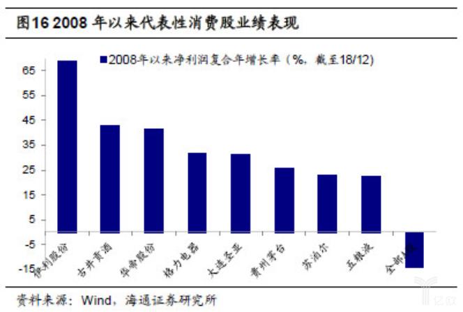 亿欧智库:2008年以来代表性消费股业绩表现