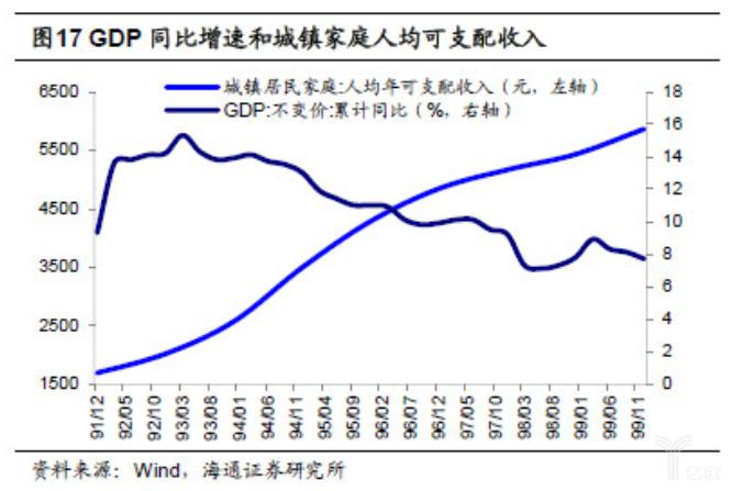 亿欧智库:GDP同比增速和城镇家庭人均可支配收入