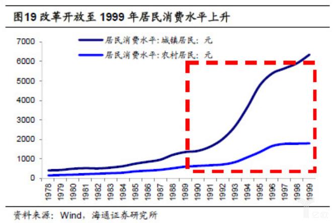 亿欧智库:改革开放至1999年居民消费水平上升