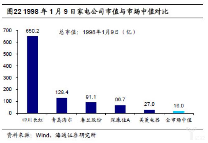 亿欧智库:1998年1月9日家电公司市值与中值对比